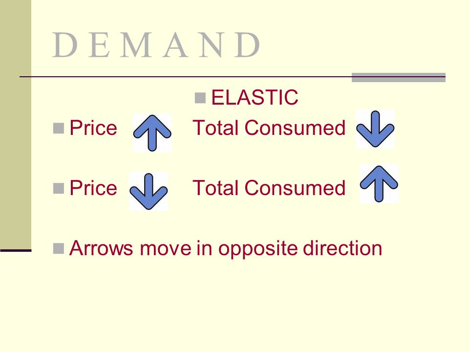 D E M A N D ELASTIC PriceTotal Consumed Arrows move in opposite direction