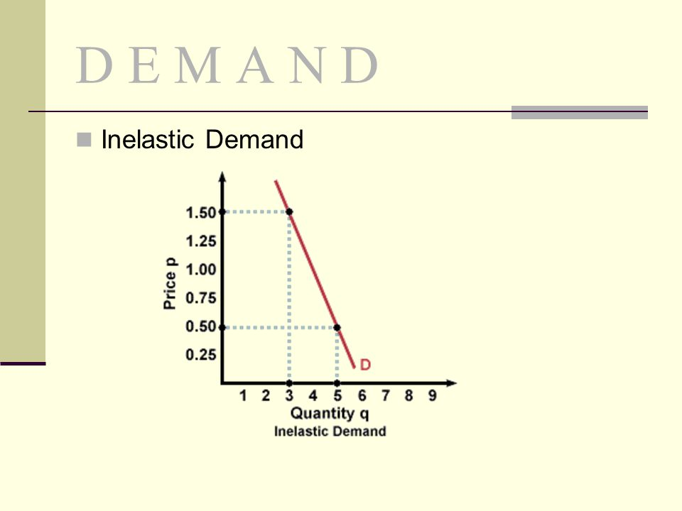 D E M A N D Inelastic Demand