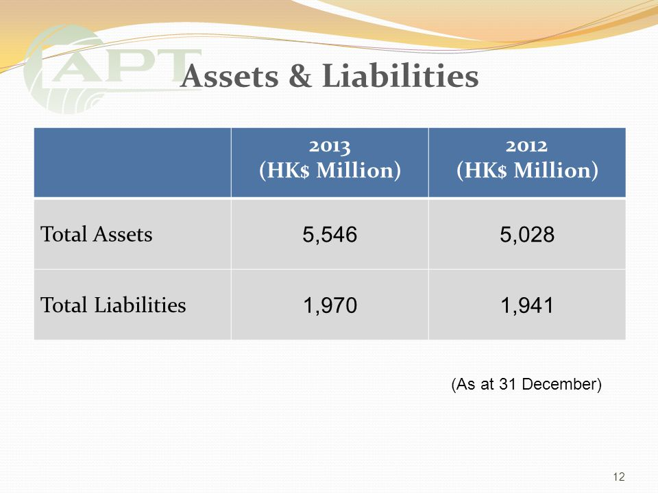 Assets & Liabilities 2013 (HK$ Million) 2012 (HK$ Million) Total Assets 5,5465,028 Total Liabilities 1,9701,941 12 (As at 31 December)