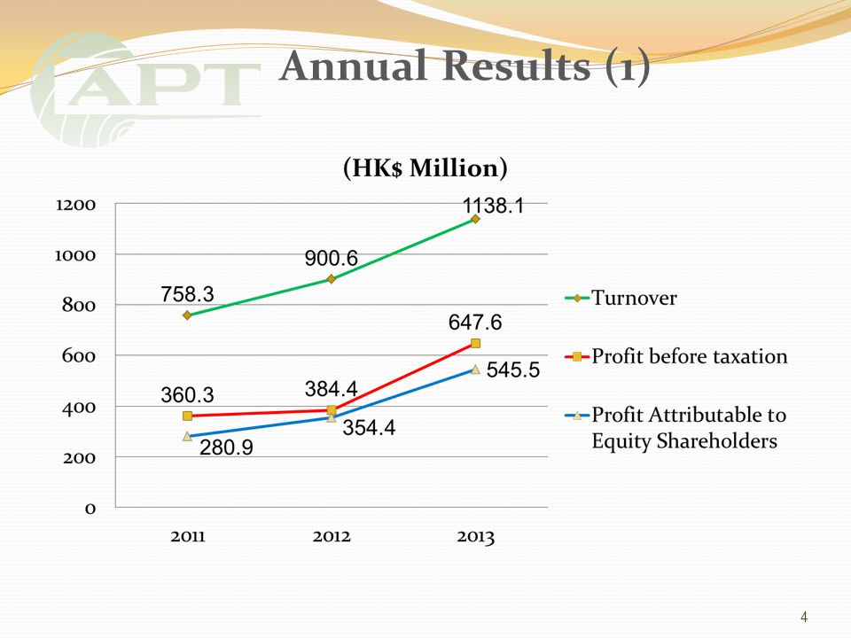 5 2013 (HK$ M) 2012 (HK$ M) Turnover 1,138.1900.6 Profit Attributable to Equity Shareholders 545.5354.4 Annual Results (2)