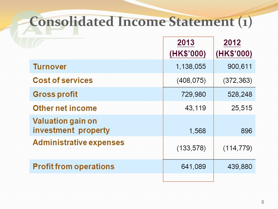 Consolidated Income Statement (1) 2013 (HK$000) 2012 (HK$000) Turnover 1,138,055900,611 Cost of services (408,075)(372,363) Gross profit 729,980528,248 Other net income 43,11925,515 Valuation gain on investment property 1,568896 Administrative expenses (133,578)(114,779) Profit from operations 641,089439,880 8