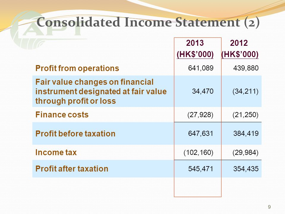 Consolidated Income Statement (2) 2013 (HK$000) 2012 (HK$000) Profit from operations 641,089439,880 Fair value changes on financial instrument designated at fair value through profit or loss 34,470(34,211) Finance costs (27,928)(21,250) Profit before taxation 647,631384,419 Income tax (102,160)(29,984) Profit after taxation 545,471354,435 9