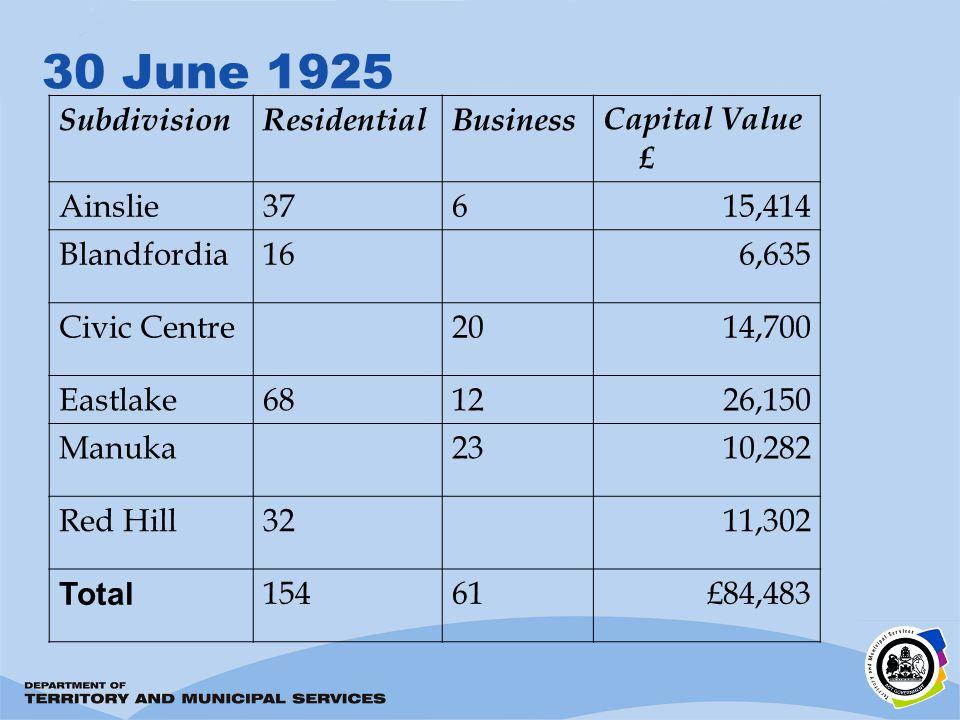 30 June 1925 SubdivisionResidentialBusinessCapital Value £ Ainslie37615,414 Blandfordia166,635 Civic Centre2014,700 Eastlake681226,150 Manuka2310,282