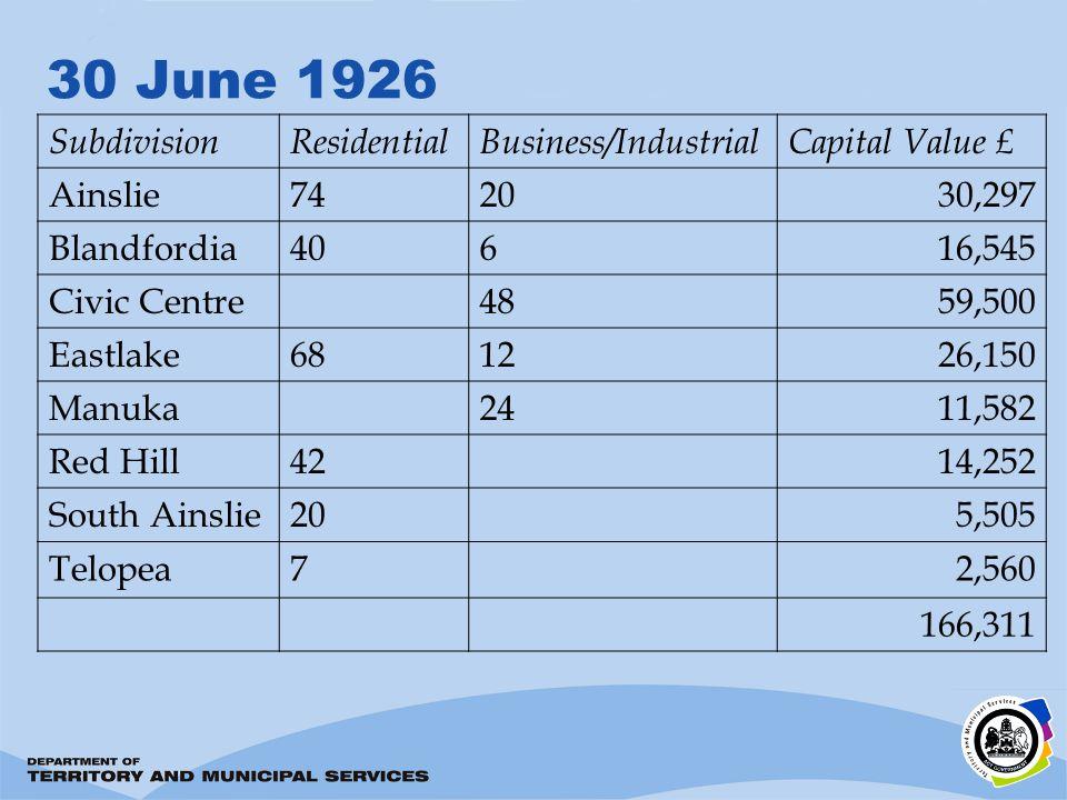 30 June 1926 SubdivisionResidentialBusiness/IndustrialCapital Value £ Ainslie742030,297 Blandfordia40616,545 Civic Centre4859,500 Eastlake681226,150 M