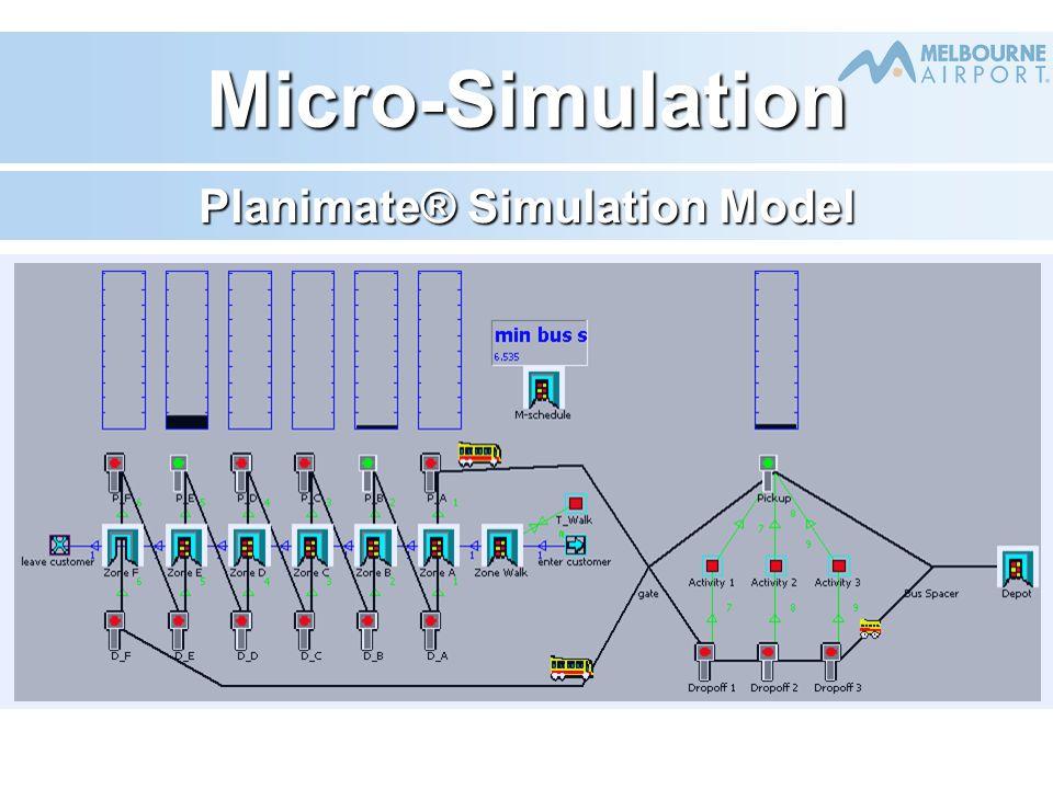 Micro-Simulation Planimate® Simulation Model