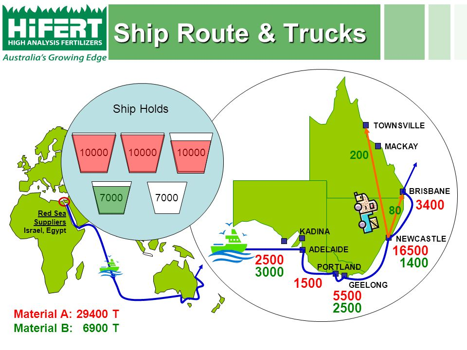 Ship Route & Trucks Red Sea Suppliers Israel, Egypt BRISBANE NEWCASTLE ADELAIDE KADINA PORTLAND GEELONG TOWNSVILLE MACKAY 2500 3000 5500 2500 1500 16500 1400 3400 10000 7000 Ship Holds Material A:29400 T Material B:6900 T 200 80