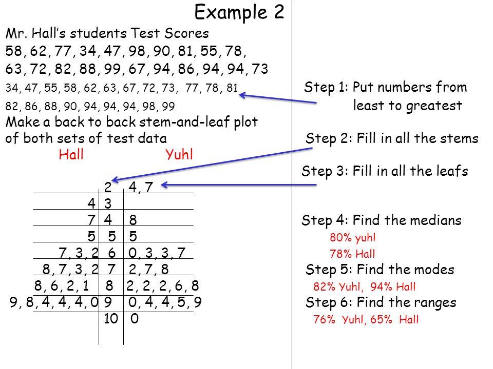 Example 1 Mrs.