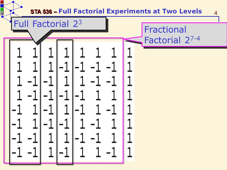 5 STA 536 – STA 536 – Full Factorial Experiments at Two Levels Chapter 4 Full Factorial Experiments at Two Levels A 2 k full factorial design can study k factors each at two levels has 2 × 2 ×...