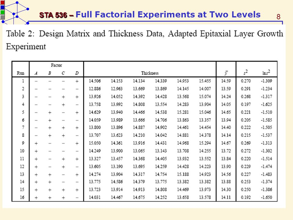 39 STA 536 – STA 536 – Full Factorial Experiments at Two Levels Model Matrix for 2 3 Design AB = A*B, AC = A*C, BC = B*C, ABC = A*B*C