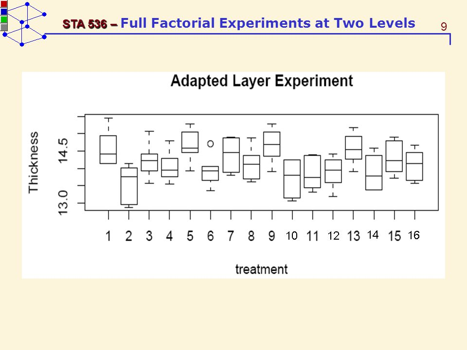 70 STA 536 – STA 536 – Full Factorial Experiments at Two Levels Epi-layer Growth Experiment: Effect Estimates By regression