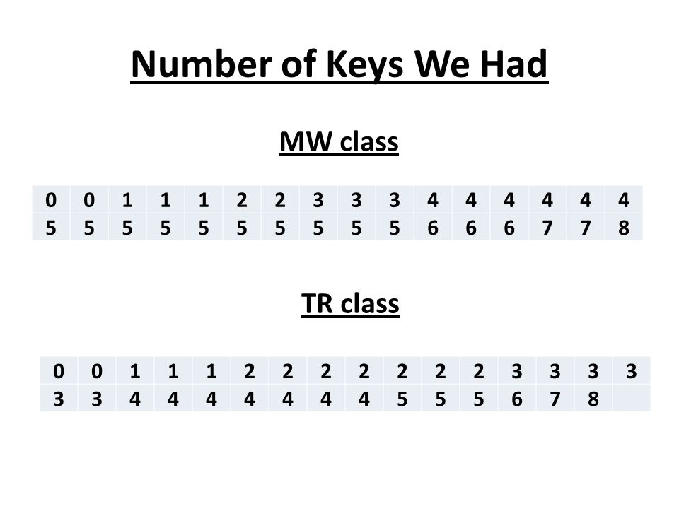Number of Keys We Had 0011122333444444 5555555555666778 MW class 0011122222223333 334444444555678 TR class