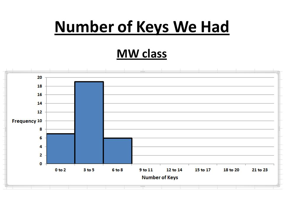 Number of Keys We Had MW class