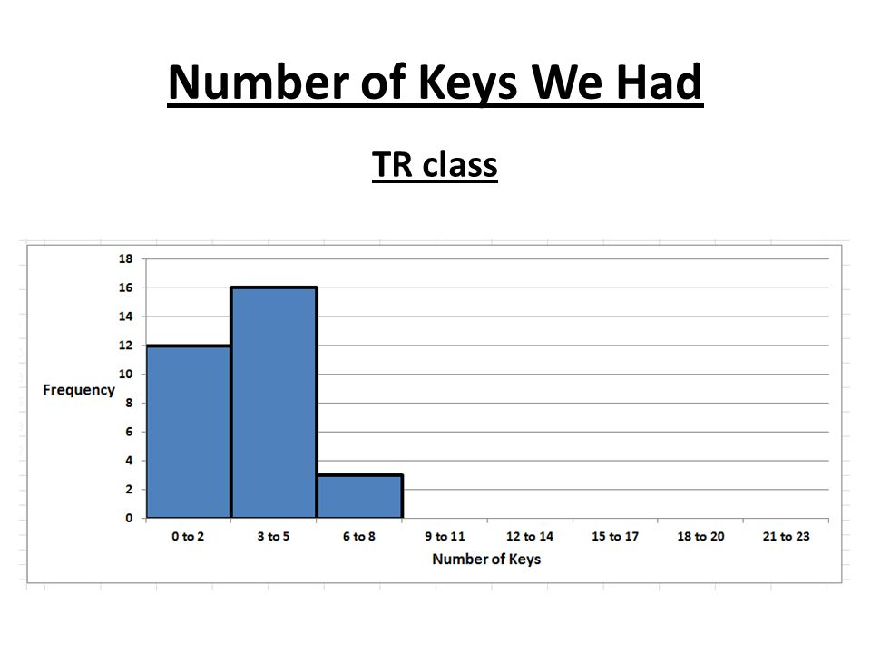 Number of Keys Weve Had Historically