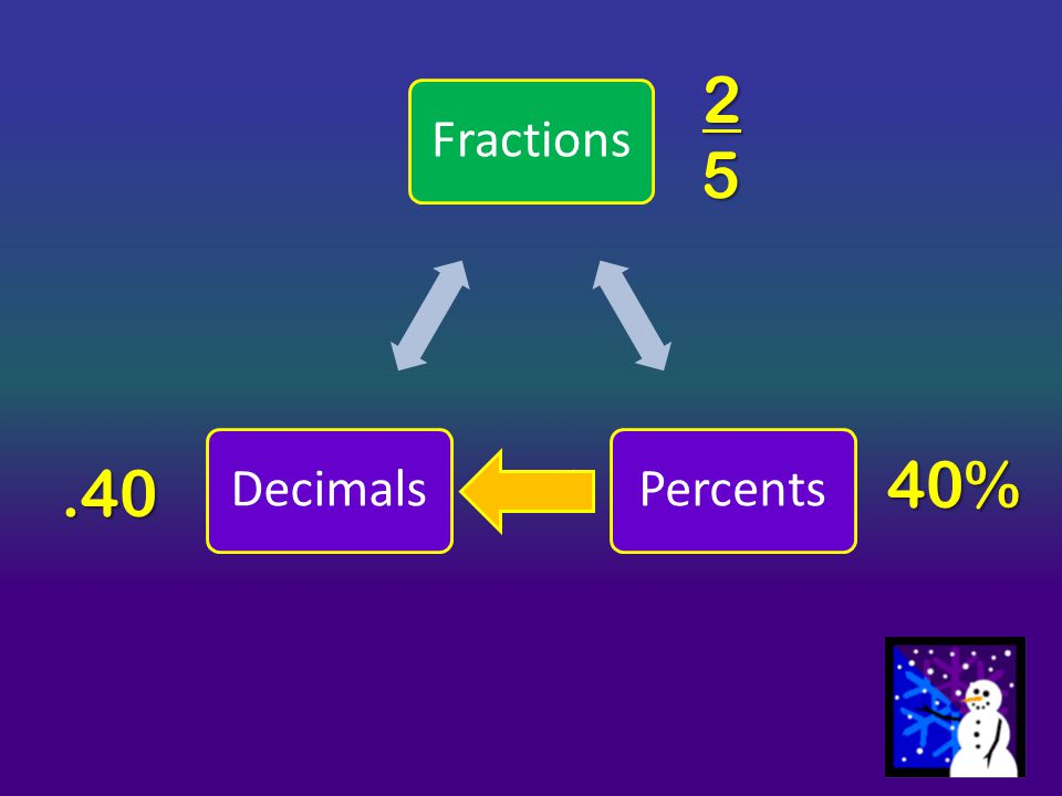 75 % = 75 100 = 3 4 Propose a rule to convert from a percent to a fraction: