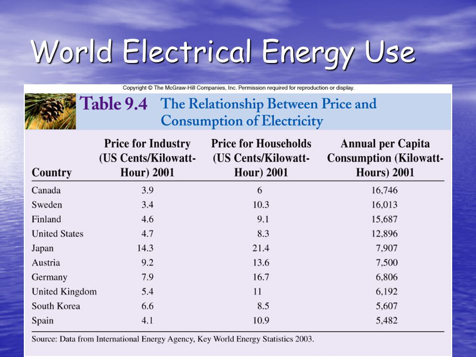 28 World Electrical Energy Use
