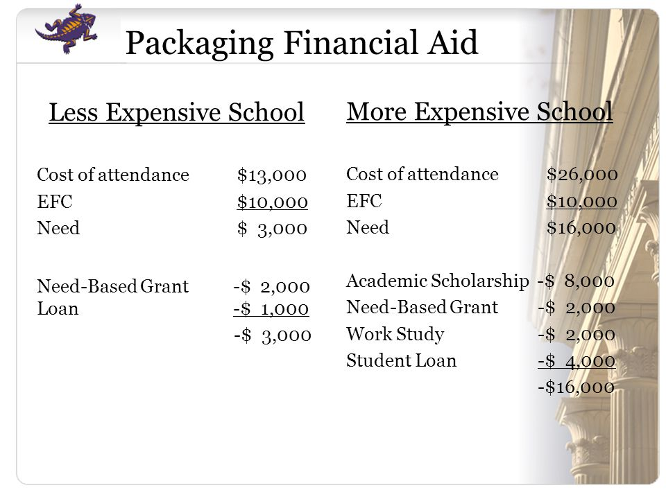Less Expensive School Cost of attendance$13,000 EFC$10,000 Need$ 3,000 Need-Based Grant -$ 2,000 Loan -$ 1,000 -$ 3,000 More Expensive School Cost of attendance$26,000 EFC$10,000 Need$16,000 Academic Scholarship -$ 8,000 Need-Based Grant -$ 2,000 Work Study -$ 2,000 Student Loan -$ 4,000 -$16,000 Packaging Financial Aid