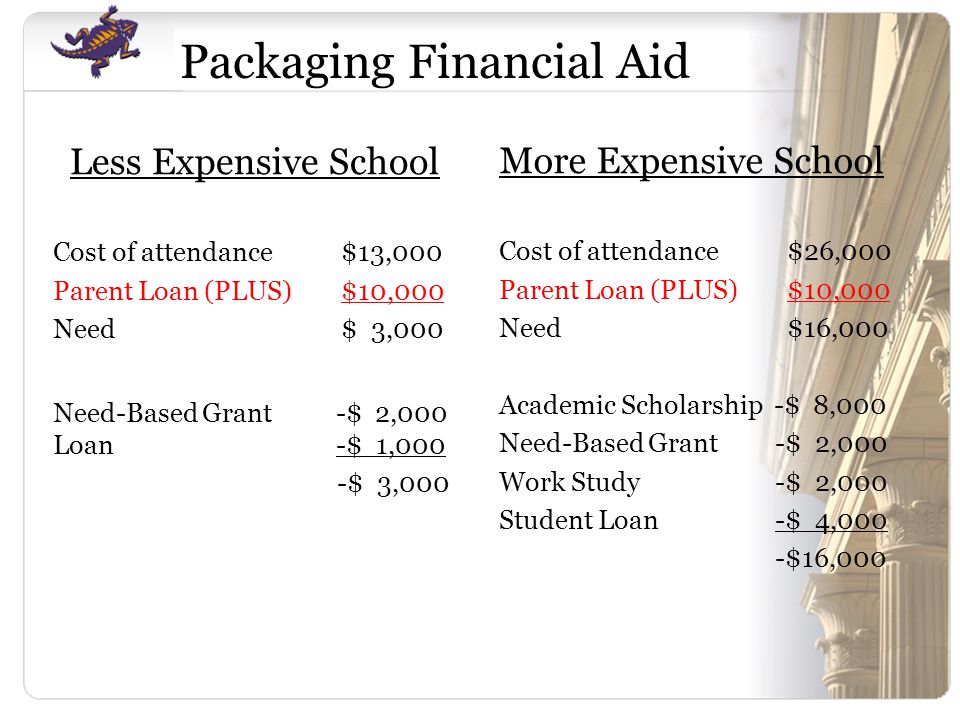 Less Expensive School Cost of attendance$13,000 Parent Loan (PLUS)$10,000 Need$ 3,000 Need-Based Grant -$ 2,000 Loan -$ 1,000 -$ 3,000 More Expensive School Cost of attendance$26,000 Parent Loan (PLUS)$10,000 Need$16,000 Academic Scholarship -$ 8,000 Need-Based Grant -$ 2,000 Work Study -$ 2,000 Student Loan -$ 4,000 -$16,000 Packaging Financial Aid