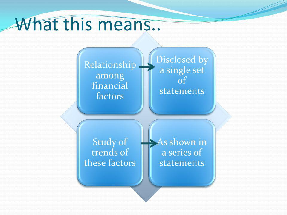 Meaning Financial Statement Analysis is largely a study of relationships among the various financial factors in a business, as disclosed by a single set of statements, and a study of trends of these factors, as shown in a series of statements ….Myer
