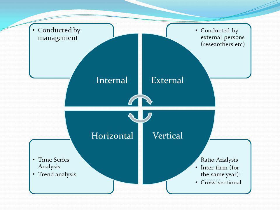Types of Financial Statement Analysis Internal External Vertical (Static) Horizontal (Dynamic)