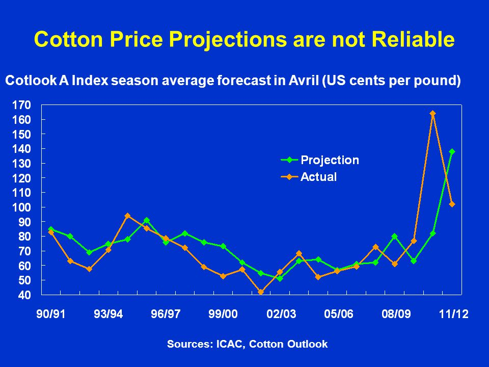 Cotton Price Projections are not Reliable Cotlook A Index season average forecast in Avril (US cents per pound) Sources: ICAC, Cotton Outlook