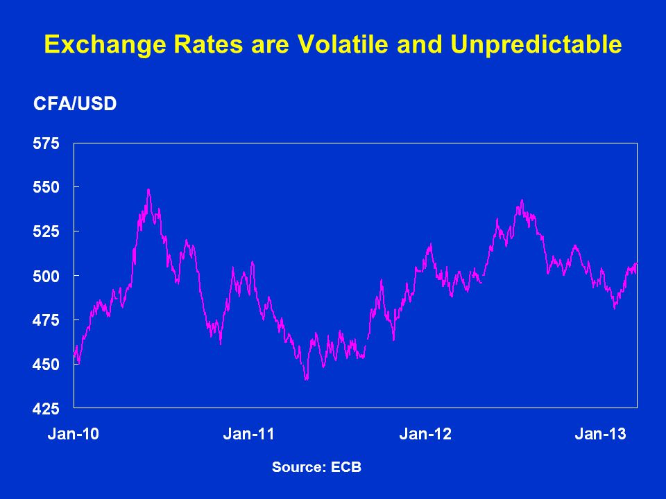 Exchange Rates are Volatile and Unpredictable CFA/USD Source: ECB