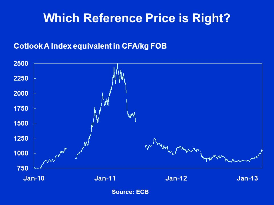 Which Reference Price is Right Cotlook A Index equivalent in CFA/kg FOB Source: ECB