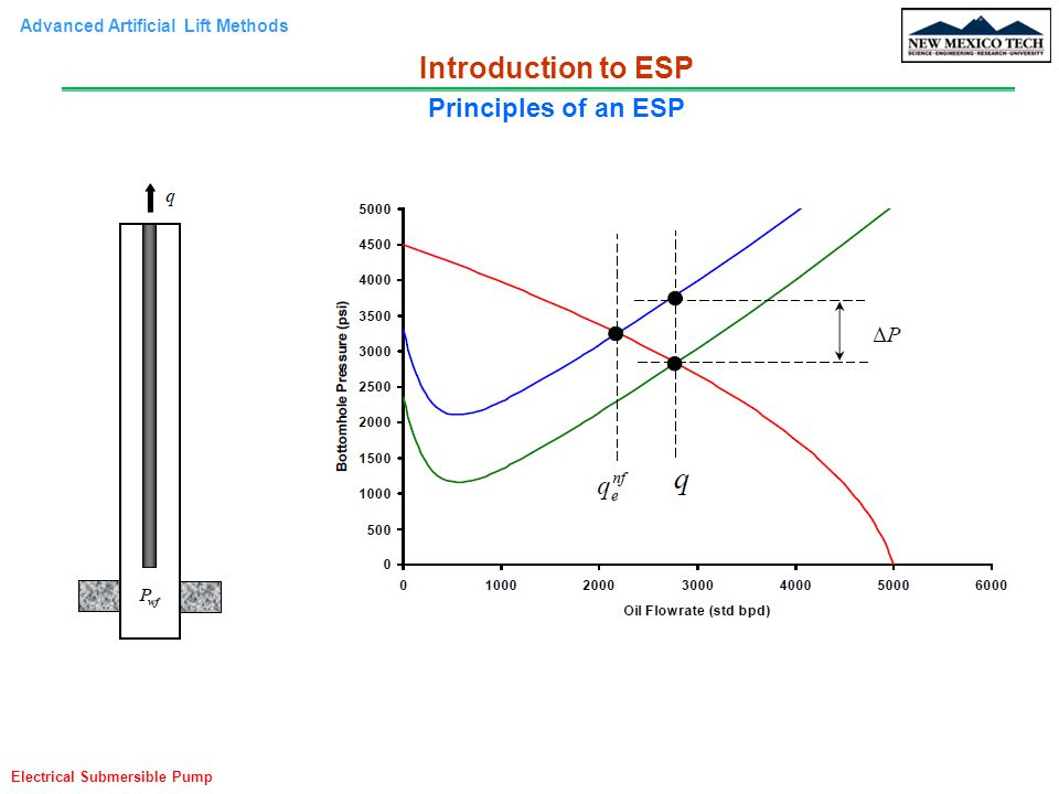 Advanced Artificial Lift Methods Electrical Submersible Pump Introduction to ESP Principles of an ESP