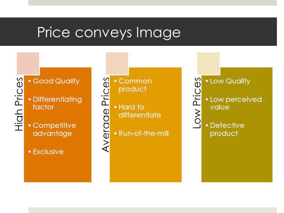Price conveys Image High Prices Good Quality Differentiating factor Competitive advantage Exclusive Average Prices Common product Hard to differentiat
