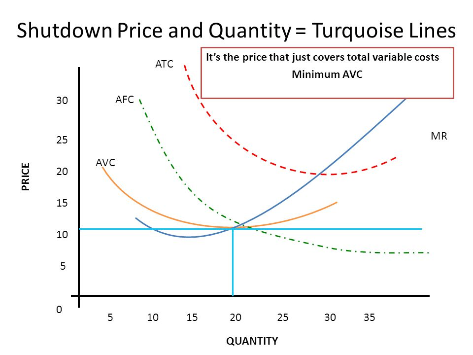 MR 5 10 15 20 25 30 5101520253035 0 MC ATC AFC AVC Shutdown Price and Quantity = Turquoise Lines Its the price that just covers total variable costs Minimum AVC PRICE QUANTITY