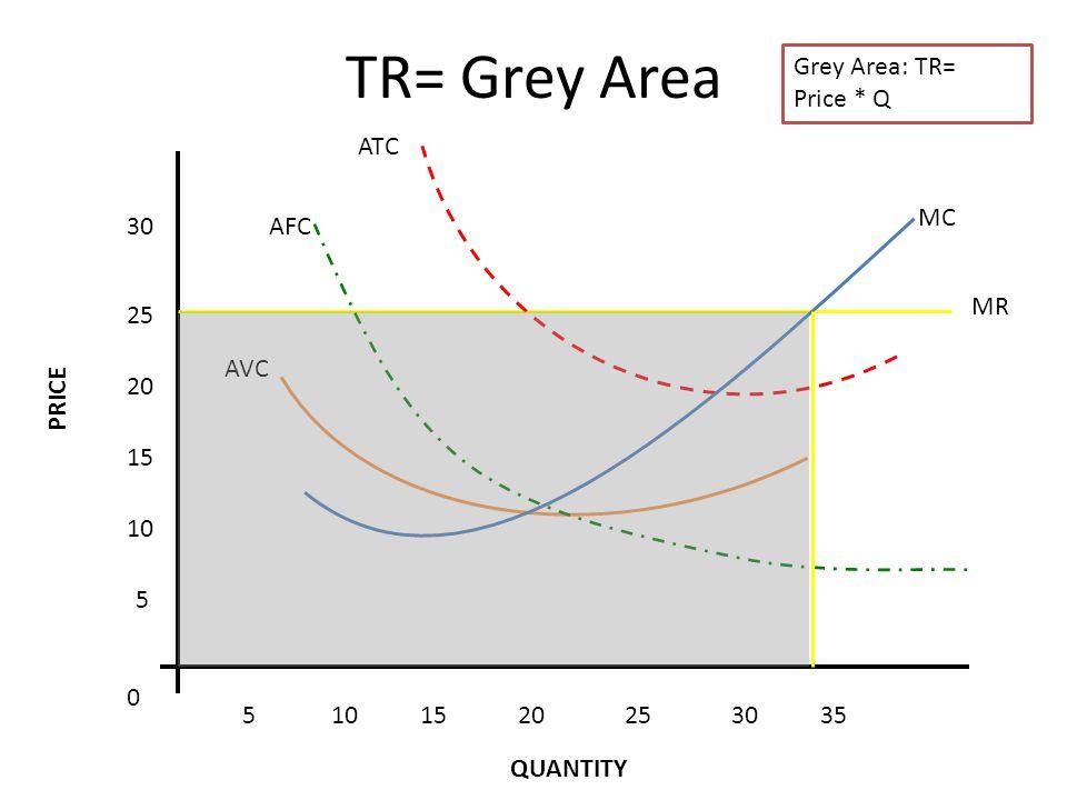 MR TR= Grey Area 5 10 15 20 25 30 5101520253035 0 MC ATC AFC AVC Grey Area: TR= Price * Q PRICE QUANTITY