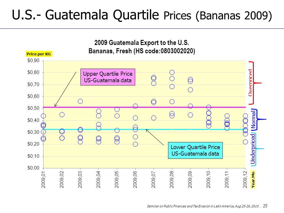 Seminar on Public Finances and Tax Evasion in Latin America, Aug 25-26, 2010 … 25 U.S.- Guatemala Quartile Prices (Bananas 2009) Upper Quartile Price US-Guatemala data Lower Quartile Price US-Guatemala data Normal