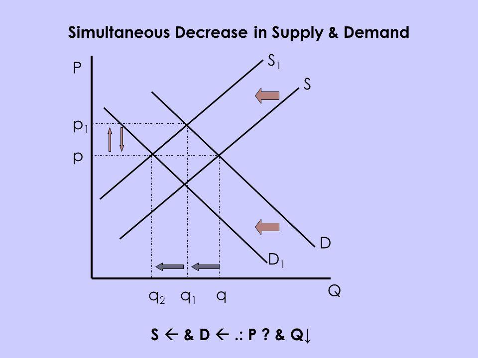 P Q S D p q Simultaneous Decrease in Supply & Demand S & D.: P ? & Q S1S1 p1p1 q1q1 D1D1 q2q2
