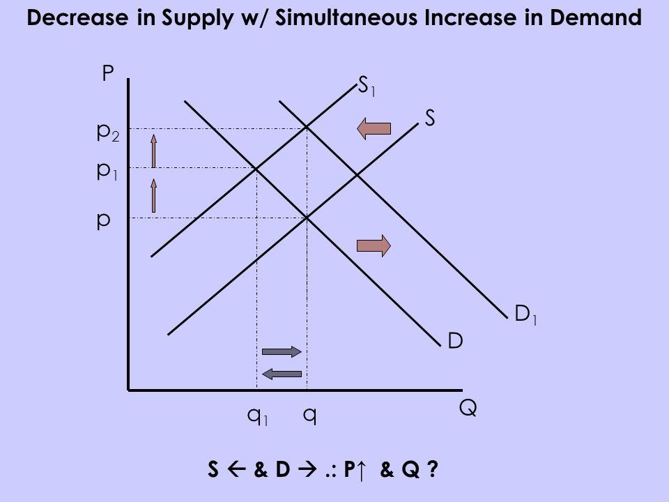 P Q S D p q Decrease in Supply w/ Simultaneous Increase in Demand S & D.: P & Q .
