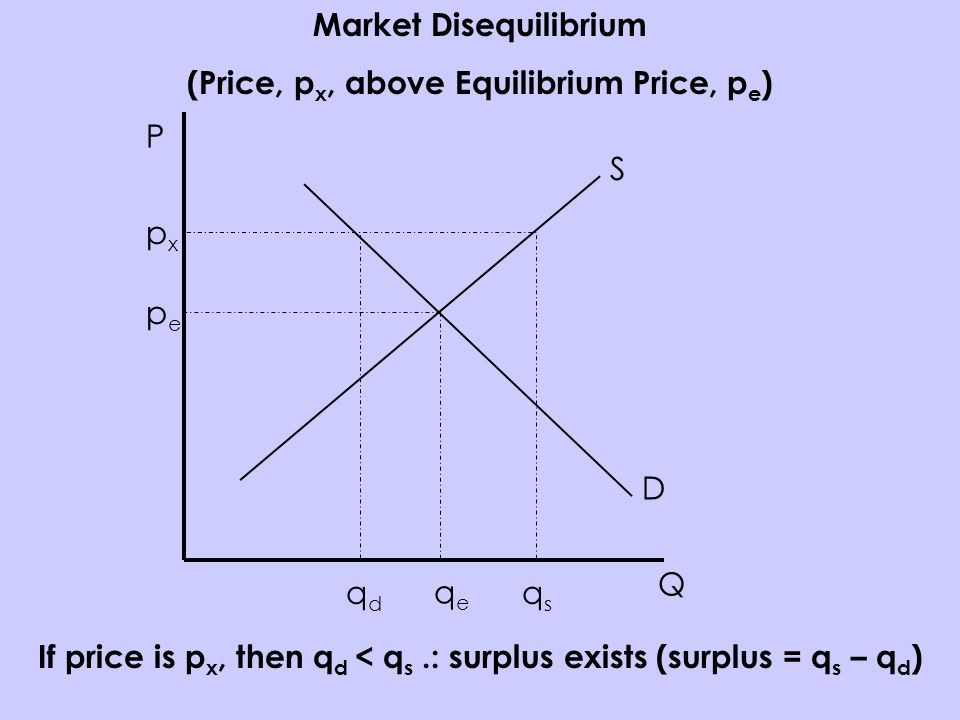P Q S D pepe qeqe Market Disequilibrium (Price, p x, above Equilibrium Price, p e ) pxpx qsqs qdqd If price is p x, then q d < q s.: surplus exists (surplus = q s – q d )