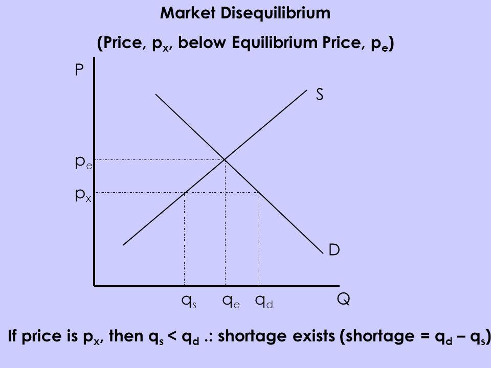 P Q S D pepe qeqe qdqd qsqs If price is p x, then q s < q d.: shortage exists (shortage = q d – q s ) pxpx Market Disequilibrium (Price, p x, below Equilibrium Price, p e )