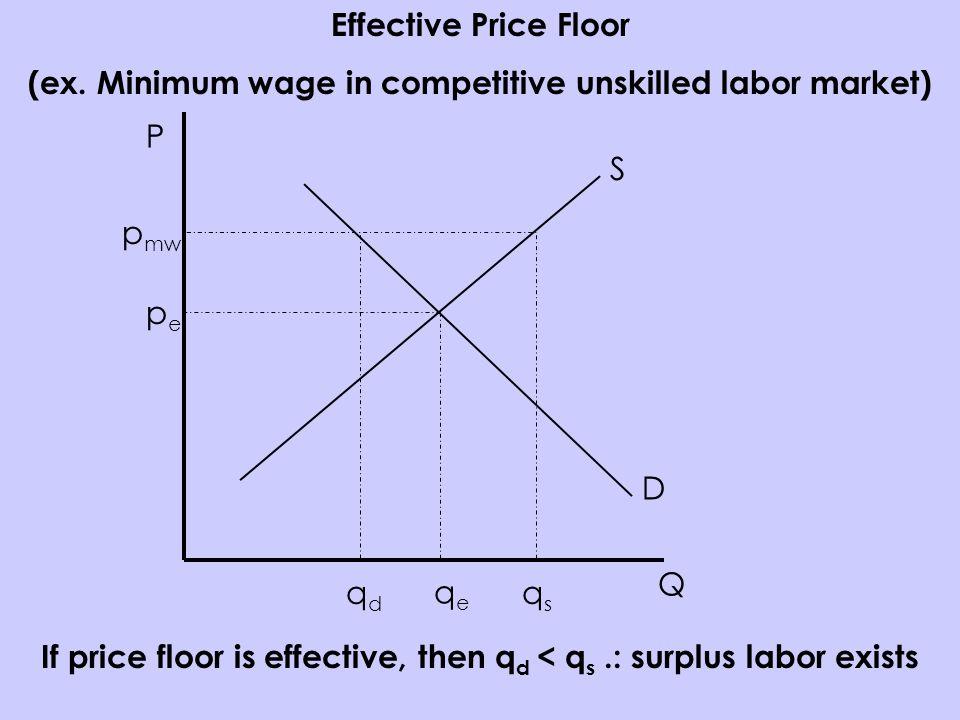 P Q S D pepe qeqe Effective Price Floor (ex.