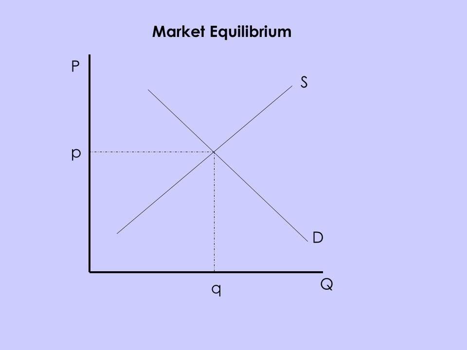 P Q S D p q Market Equilibrium
