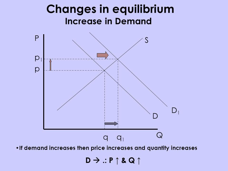 P Q S D p q D1D1 p1p1 q 1 Increase in Demand If demand increases then price increases and quantity increases D.: P & Q Changes in equilibrium
