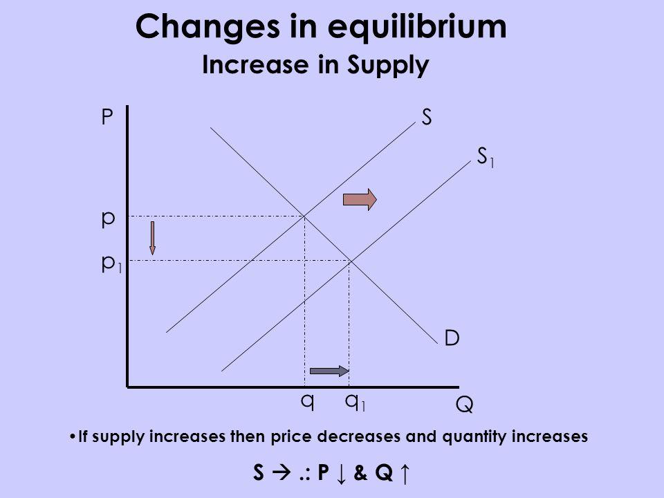 P Q S D p q Increase in Supply If supply increases then price decreases and quantity increases S.: P & Q S1S1 p1p1 q1q1 Changes in equilibrium