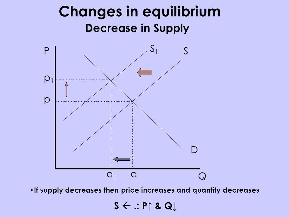 P Q S D p q Decrease in Supply If supply decreases then price increases and quantity decreases S.: P & Q S1S1 p1p1 q1q1 Changes in equilibrium