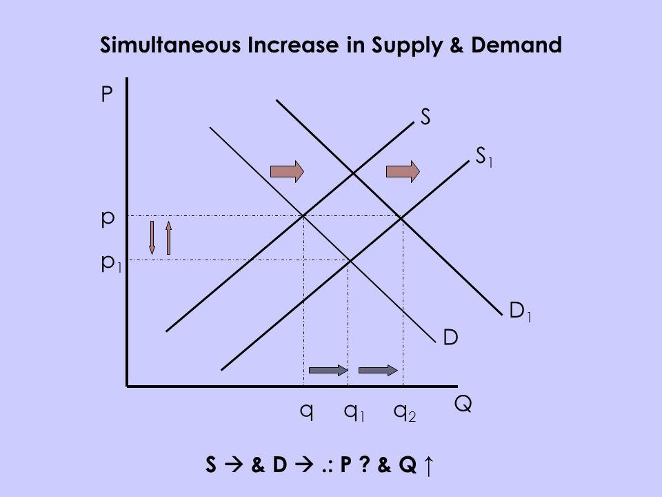 P Q S D p q Simultaneous Increase in Supply & Demand S & D.: P & Q S1S1 p1p1 q1q1 D1D1 q2q2