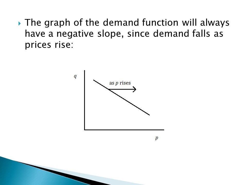 The graph of the demand function will always have a negative slope, since demand falls as prices rise: