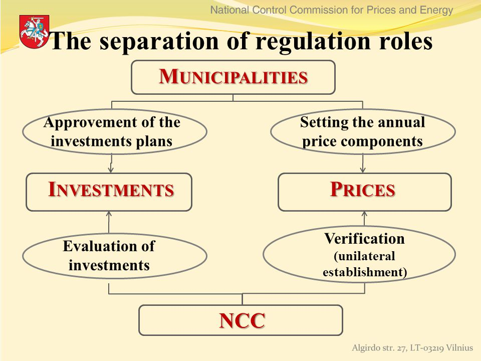 The separation of regulation roles M UNICIPALITIES NCC I NVESTMENTS P RICES Approvement of the investments plans Evaluation of investments Setting the annual price components Verification (unilateral establishment)