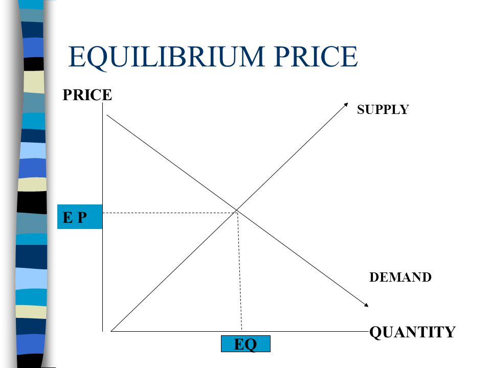EQUILIBRIUM PRICE n Point where buyers and sellers are equally satisfied n Point where D & S curves intersect n Adam Smiths Invisible Hand Theory –For