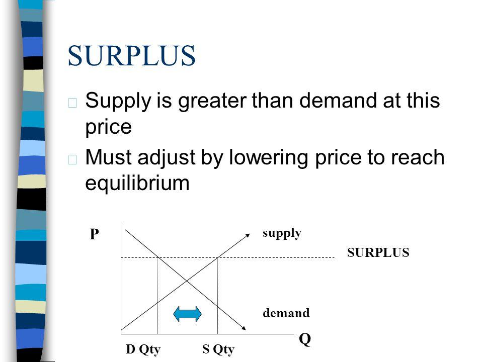 EQUILIBRIUM PRICE PRICE QUANTITY SUPPLY DEMAND E P EQ