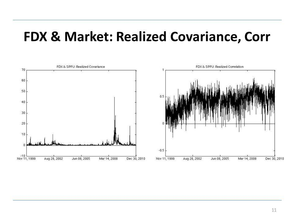 FDX & Market: Realized Covariance, Corr 11
