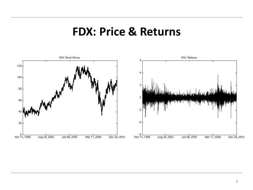 FDX: Realized, Bipower Volatility 5