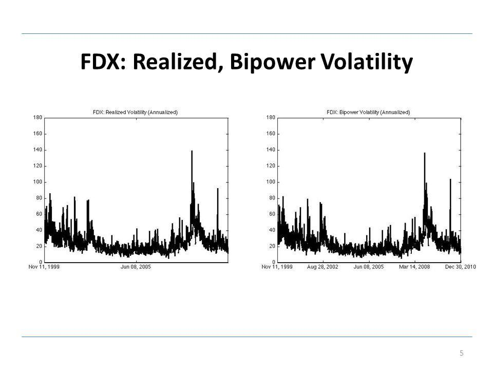 FDX: Scatter of Betas 16 Realized Beta Bipower Beta Mean0.71400.7590 SD0.33660.4022 Max2.28493.2043 Min-0.7919-1.0370