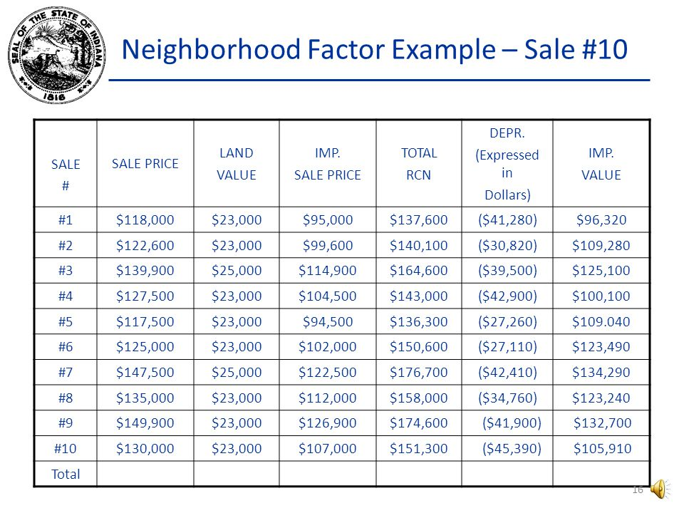 Neighborhood Factor Example What is the IMP. VALUE for #10.