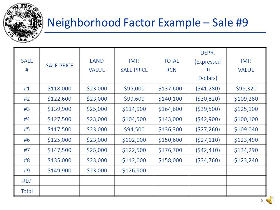 Neighborhood Factor Example Sale # 9 sold within the prescribed 14 month period for $149,900.